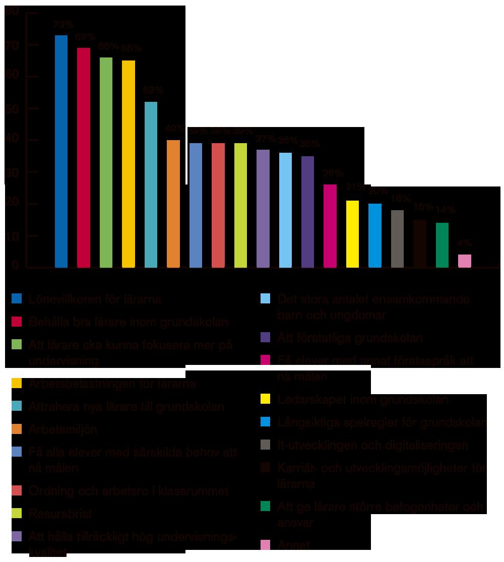 Utmaningar_graf